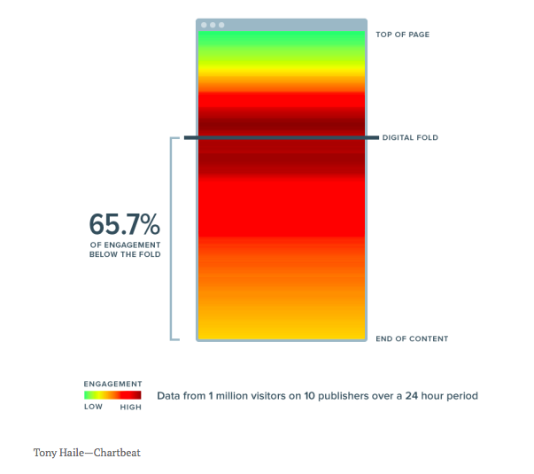 How Far Will People Scroll Heat Map.png